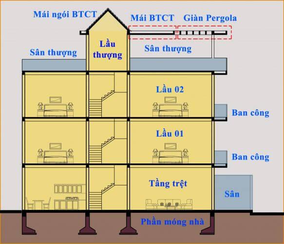 Cách tính m2 xây dựng nhà